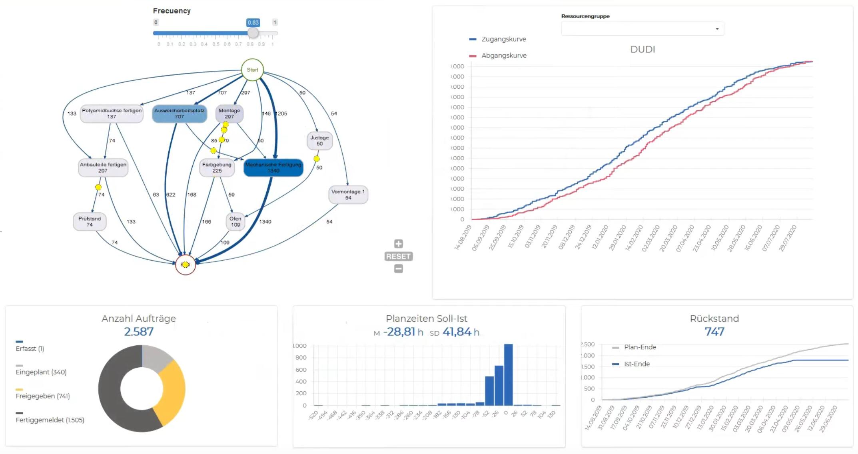 DUDI Visualisierung Kapazitätsplanung KI-Einsatz