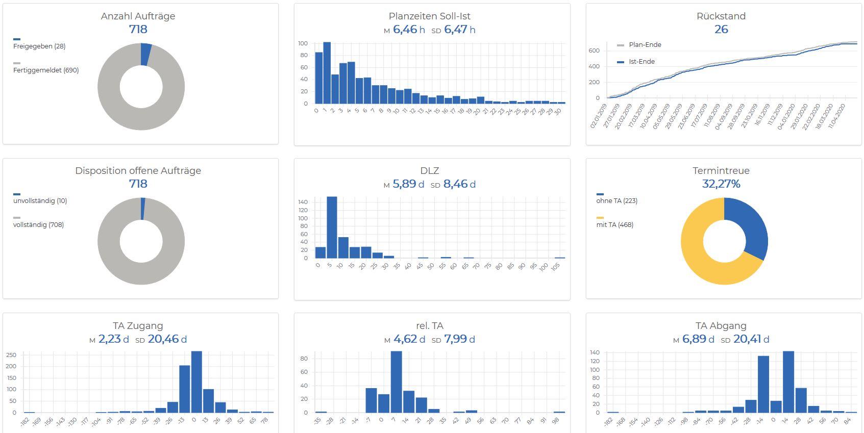 DeepIng BI Kapazitätsplanung Visualisierung Verstehen