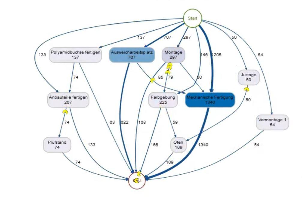 Prozess ML KI